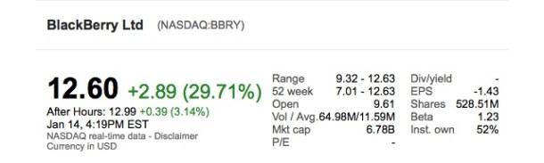 El stock está en un +30% casi apenas unos minutos de conocerse la noticia.