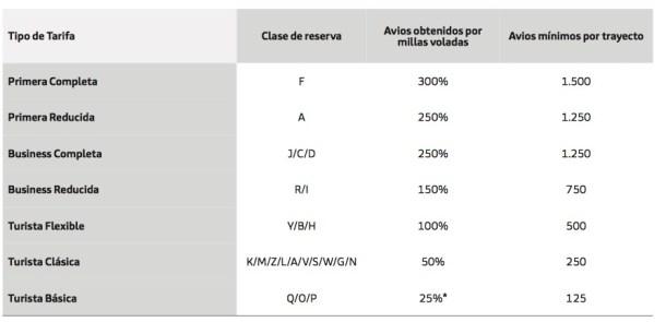 Iberia Plus por billete y avios