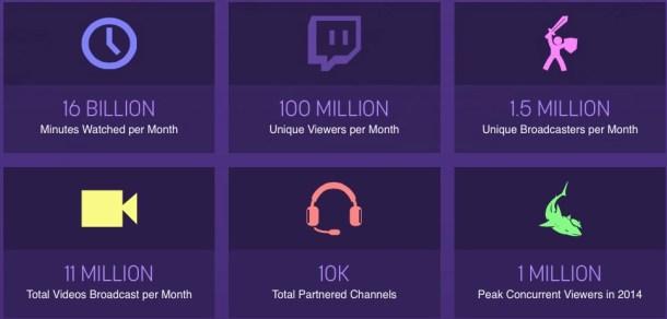 Datos oficiales de Twitch.