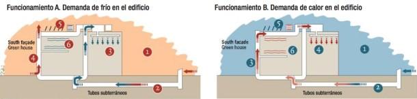 """Climatización por geotermia. Edificio cero emisiones ([Acciona Energía](http://www.acciona-energia.es """"Acciona Energía""""))"""