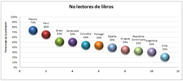no-lectores