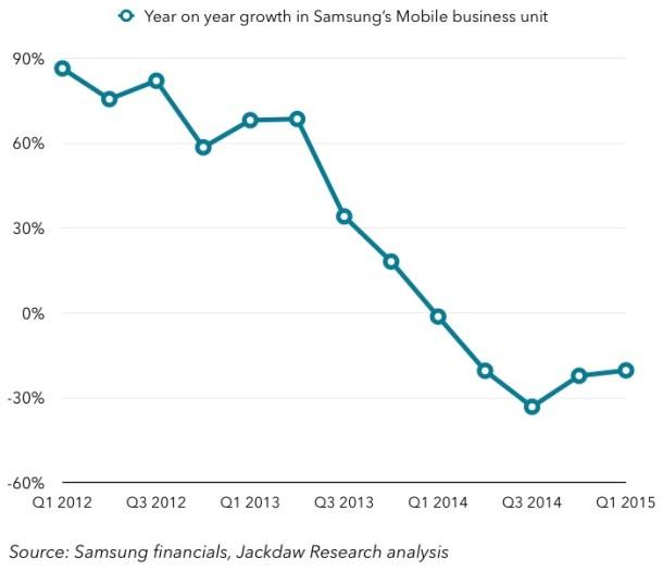 Gráfica de Jan Dawson. La venta de terminales vuelve a crecer, pero la de tablets y smartphone de gama alta sigue cayendo lo que afecta a los ingresos.