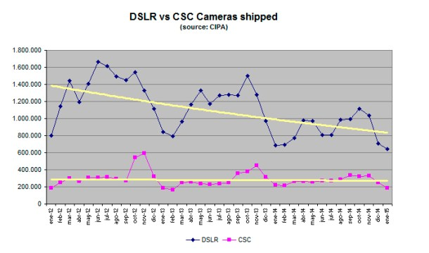 Ventas DSLR vs CSC