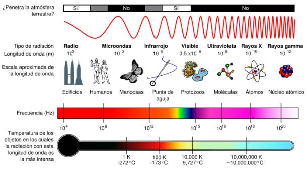 espectro_electromagnetico copia
