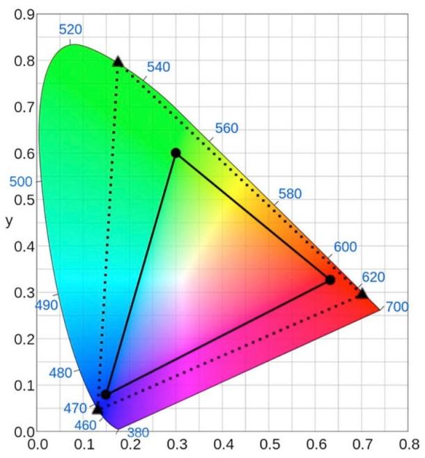 Rec. 709 (triángulo solido) y Rec. 2020 (triángulo descontinuo)