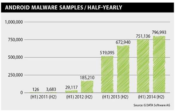 estadísticas de malware