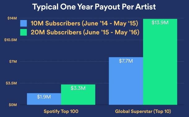 royalties pagados spotify