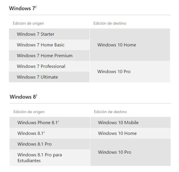 ediciones de windows 10 equivalentes