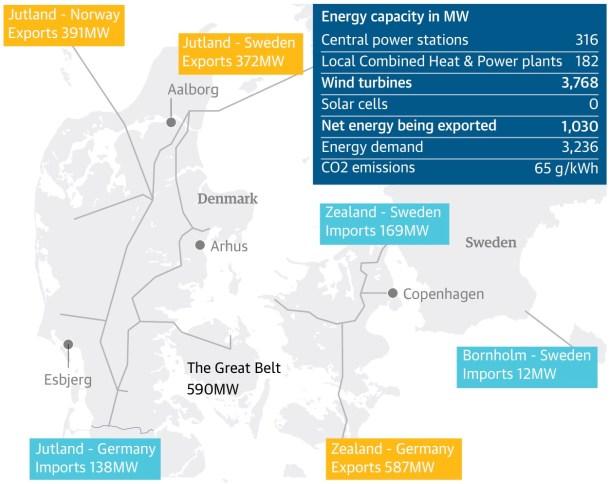 Gráfico elaborado por The Guardian con los datos de Energinet