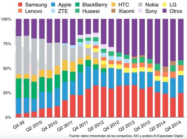 Cuota de mercado de los principales fabricantes. Elaboración de El Espectador Digital con los datos de IDC.