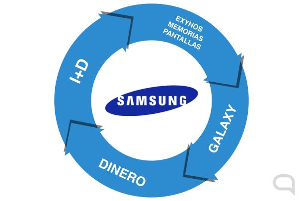 Samsung Virtuosidad