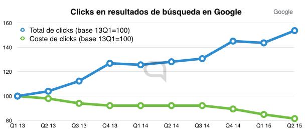 Google compensa con más anuncios y clicks una bajada generalizada del coste de cada click.