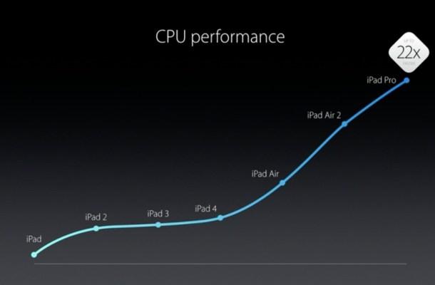 Desempeño iPad Pro