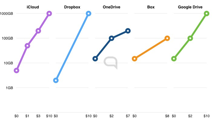iCloud Dropbox OneDrive Box Google Drive