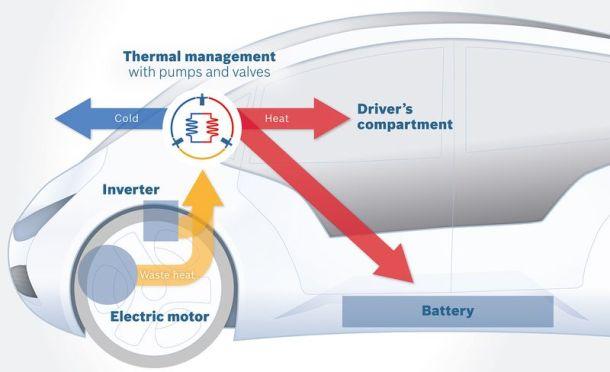 bomba de calor para coches eléctricos
