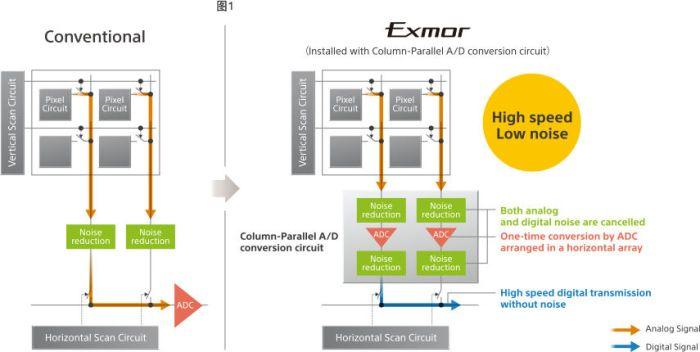 Sensor normal VS Exmor según Sony
