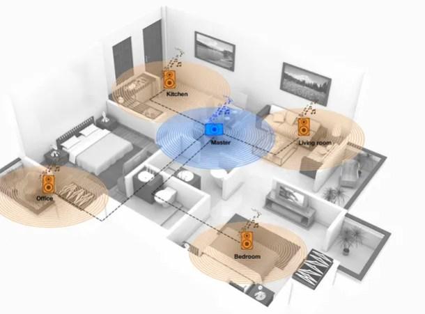 Esquema de una posible distribución de audio multiroom en casa | Fuente: Multiroom System