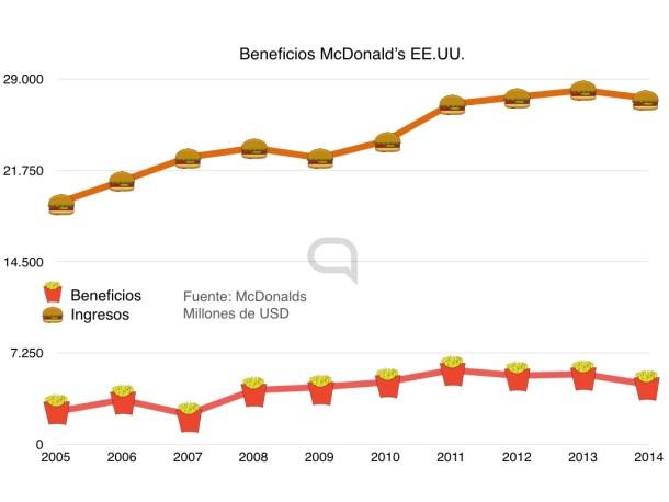 beneficios e ingresos mcdonalds