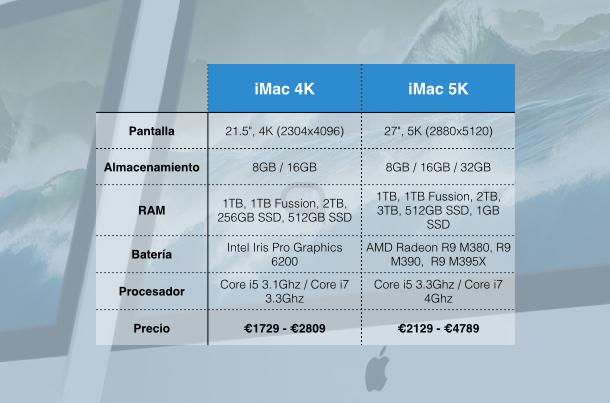 Comparativa de modelos entre los nuevos iMac Retina.