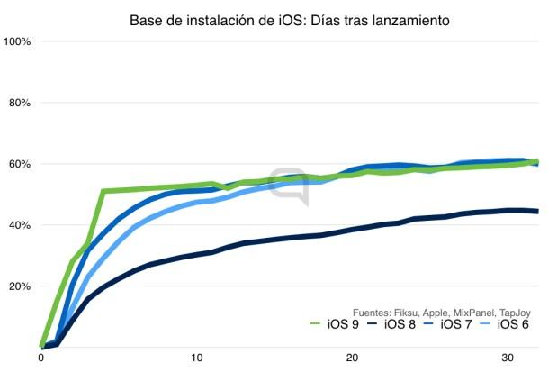 iOS 9 es la actualización más rápida de la historia cualquier sistema operativo en términos porcentuales y absolutos.