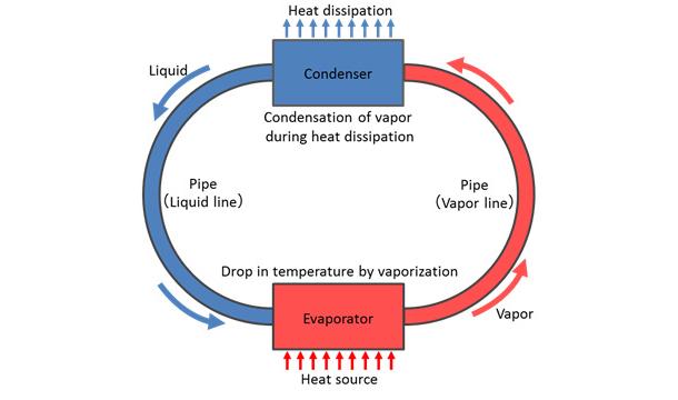 refrigeracion-liquida-smartphone