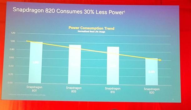 La mejora de consumo es evidente comparado con el Snapdragon 810