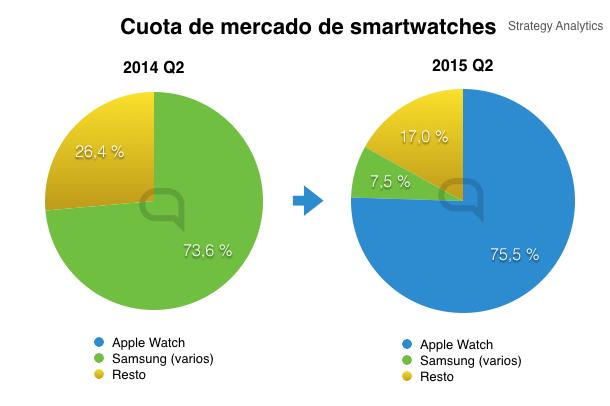cuota mercado smartwatches.001