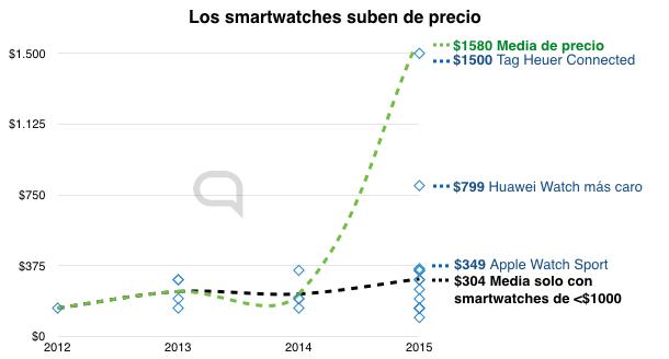 El precio medio de los smartwatches está subiendo. Algo que sería contraintuitivo si fuera un elemento de electrónica de consumo tradicional, pero no lo es.