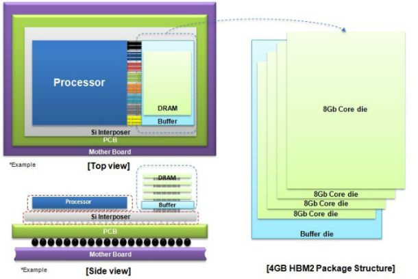 Composición de los nuevos chips HBM2 de 4GB.