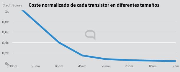 El coste de cada microtransistor desciende de forma abismal con cada mejora de arquitectura, pero sube el precio de las fábricas que los realizan.