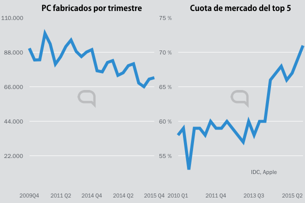 hipertextual charts.001