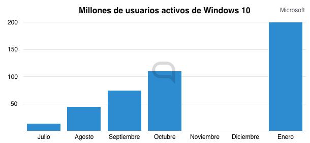 microsoft windows 10 usuarios.001