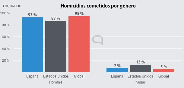 El asesinato y homicidio siguen siendo crímenes cometidos principalmente por hombres. — Aunque también son la inmensa mayoría de las víctimas, salvo en en el entorno familiar.