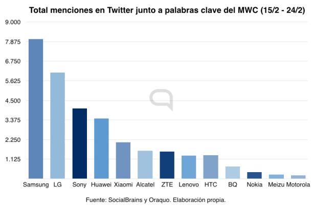 gráfica datos MWC 01