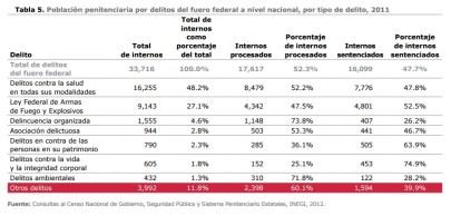 mexico-evalua-delitos-federal