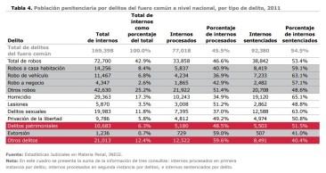 mexico-evalua-delitos