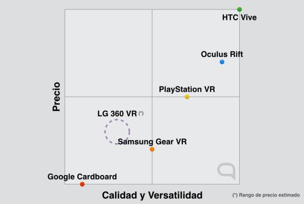 comparativa sitemas VR