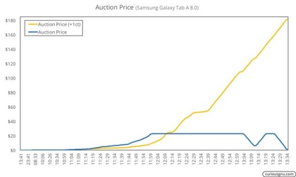 El siguiente gráfico muestra la evolución del precio de una subasta para una tablet valorada en 180 dólares a través del tiempo. Cada oferta debería haber aumentado el precio en un centavo, pero no ha sido así.