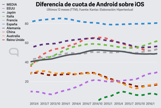 android apple cuota diferencial