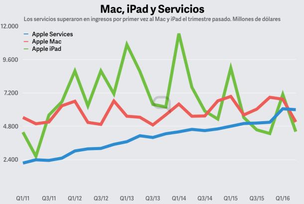 Los servicios crecen, los Mac estables, y el iPad en bajada.