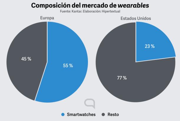 En Europa los smartwatches son predominantes. En Estados Unidos, las pulseras de medición.