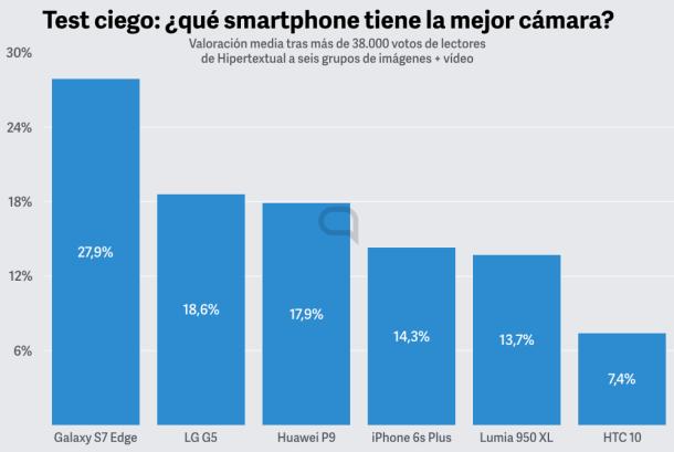 mejor camara smartphone.001