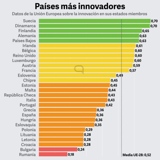paises mas innovadores.001