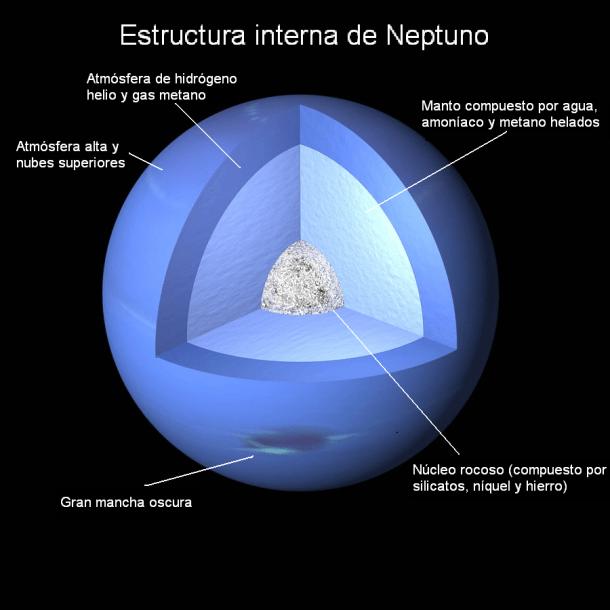 Estructura de neptuno
