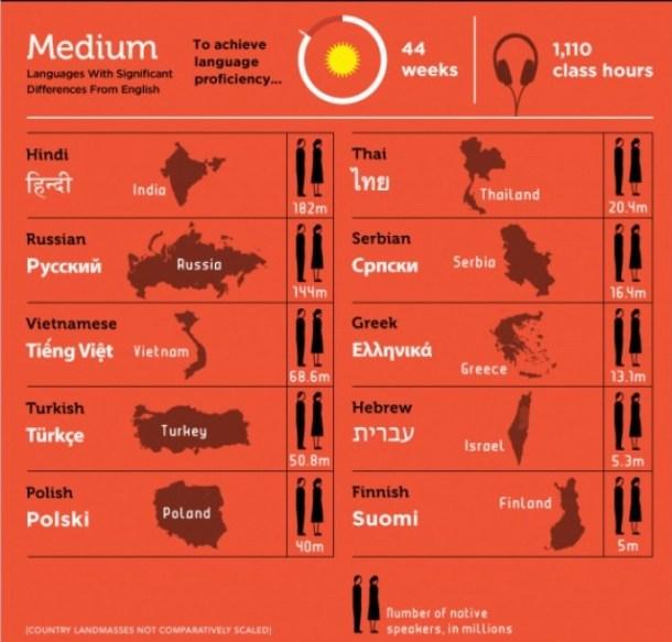 medium-idiomas