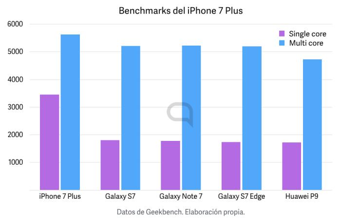 benchmarks-7-plus