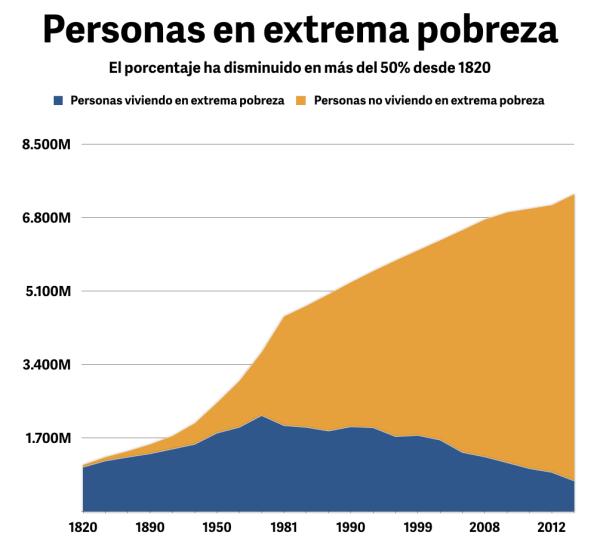 poblacion en extrema pobreza