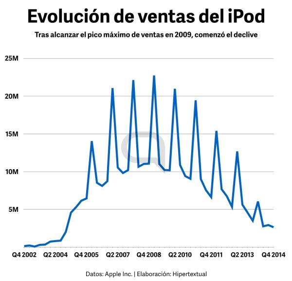 Apple dejó de ofrecer los datos de la gama iPod a partir del FY2015.