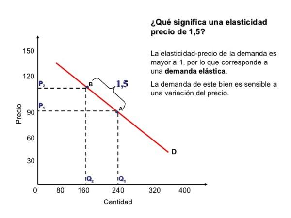 [Sala de Historia   Slideshare](http://es.slideshare.net/SaladeHistoria/elasticidadprecio-de-la-demanda)