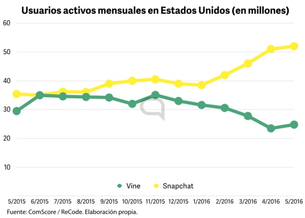 Snapchat crece en usuarios únicos. Vine se estanca y comienza a decrecer durante 2016.